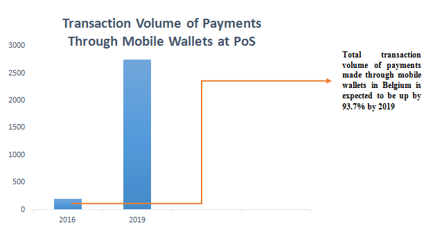 Projected Growth in the Use of Mobile Wallets Belgium