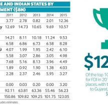 Jharkhand 10th Highest Receiver of Foreign Direct Investment among Indian and Chinese States in 2015