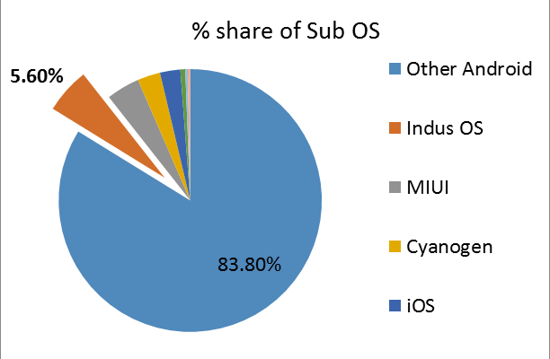 Indus OS - Share