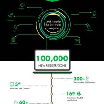 .TECH Reaches 100,000 Domain Name Registrations in Less Than a Year