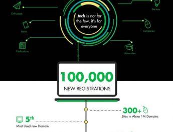 Radix Infographic
