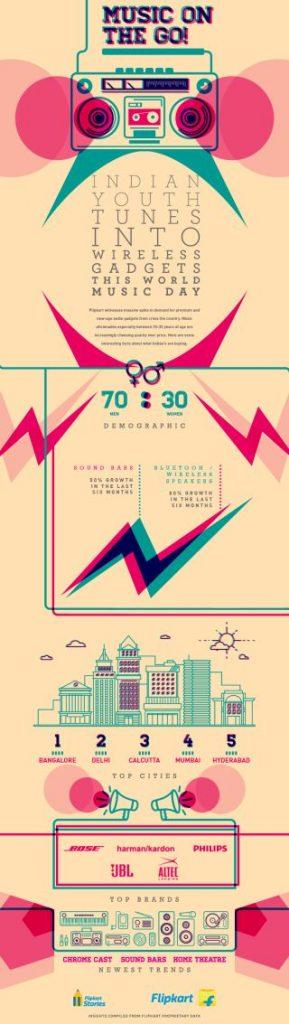 Flipkart insights - World Music Day