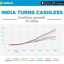 72% of Indians who earlier used their debit cards only for ATM cash withdrawals, now making debit card purchases 3 times a week – Walnut