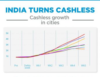 India Turns Cashless - Growth in Cities