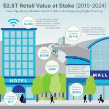 Cisco Reveals the Current State of Digital Transformation in Retail; Retailers missing out on $187 billion opportunity
