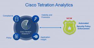 Cisco Tetration Analytics Graphic