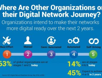 Cisco - Digital Network Transformation - Where Are Other Organizations on their Digital Network Journey