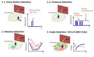 Socionext Launches Next-Gen Radar Sensors for IoT - Smart Home and other Applications - sn-pr20191003-01-fig-EN